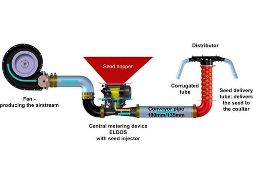 Pneumatic System_ELDOS copy